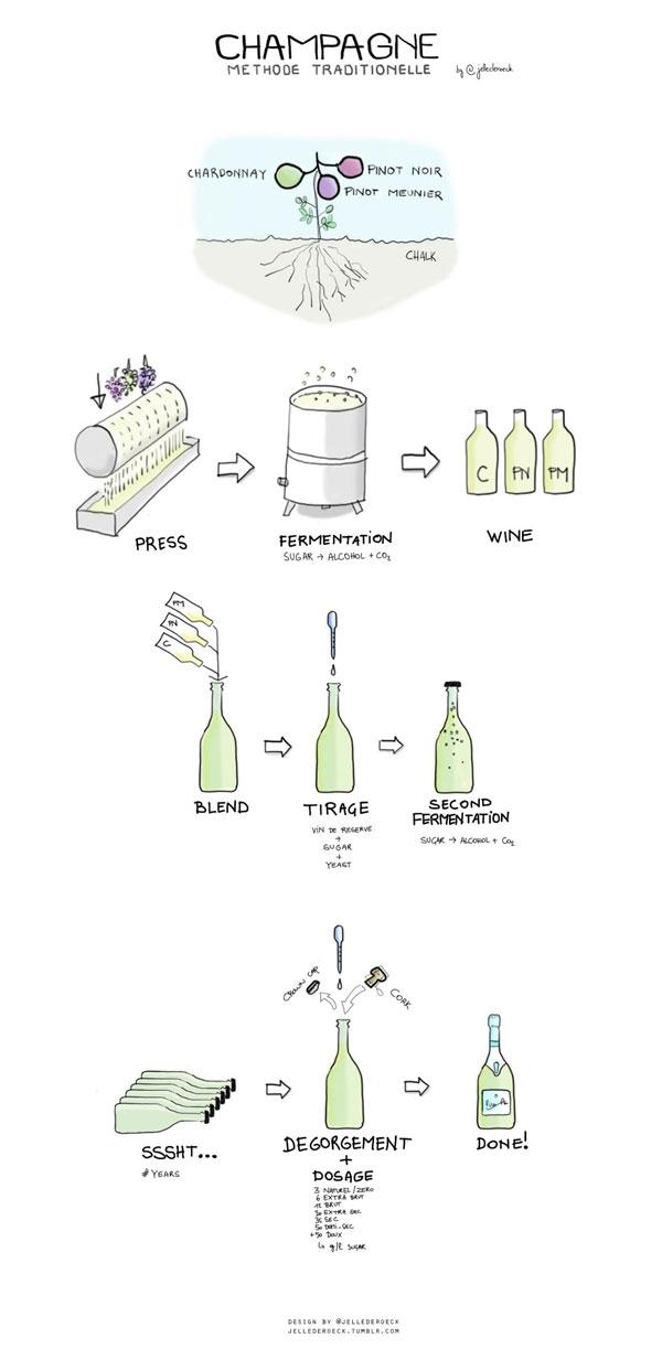 Cách chế biến rượu Champagne